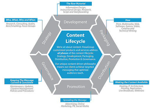 Content Development IG