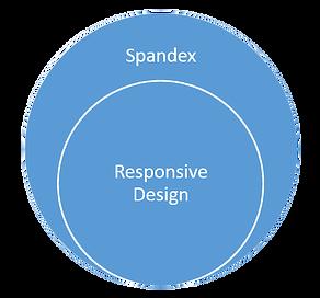 venn diagram of responsive design