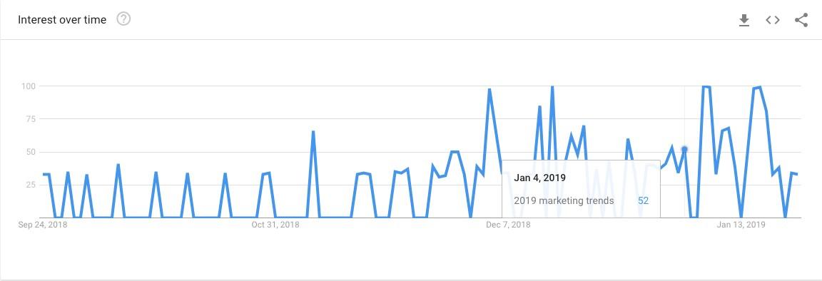 Google marketing trends